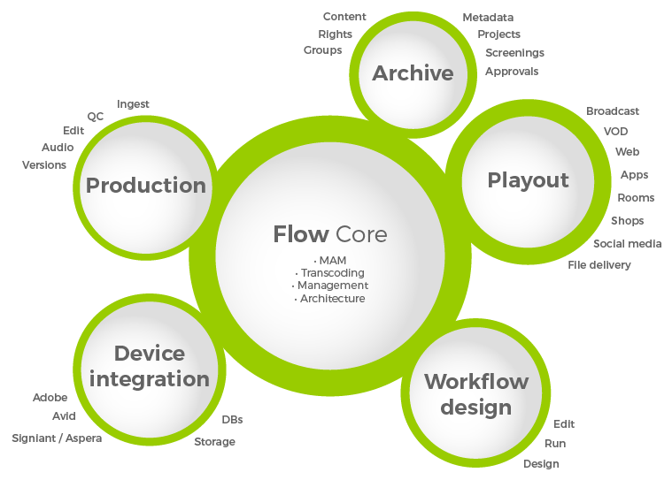 flowcore expertise 03 01