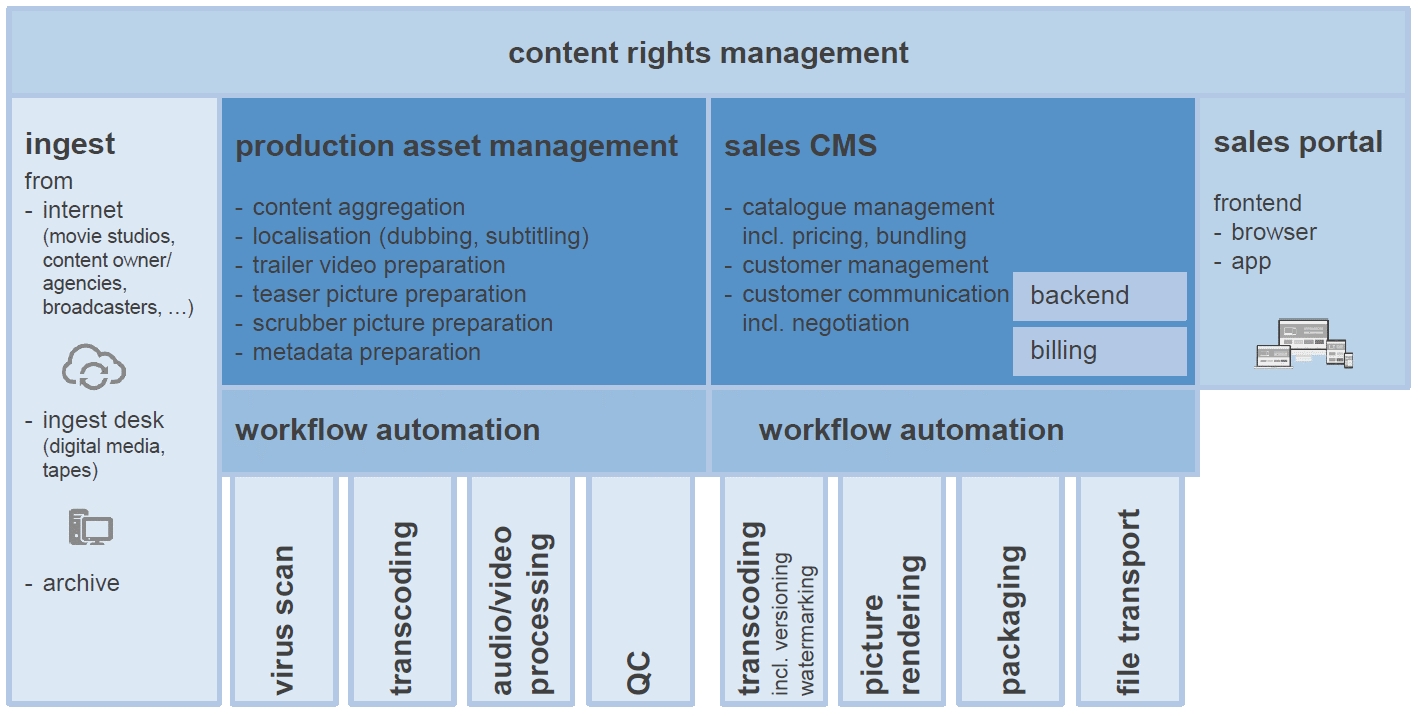 Content Sales Solution Building Blocks