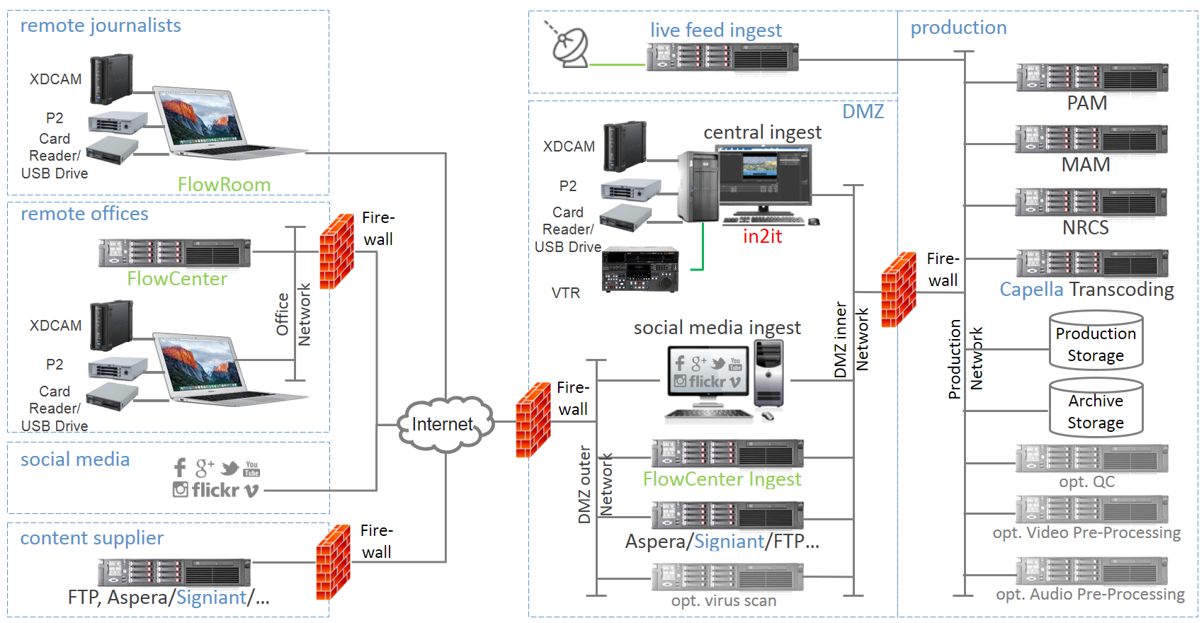Ingest Solution Network Architecture