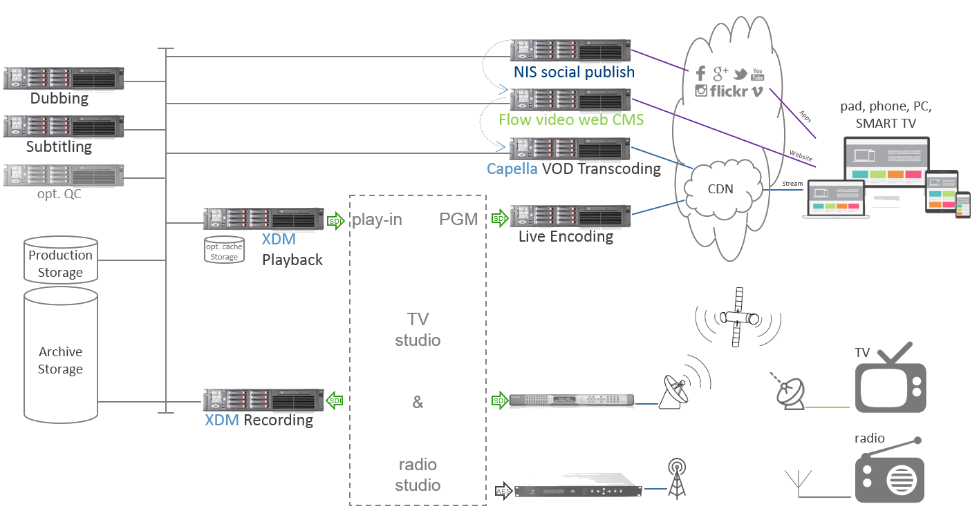 News Production And Publishing Intranet Network Diagram Flickr Photo Sharing
